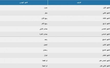 احرف اللغة العربية وعددها وترتيبها