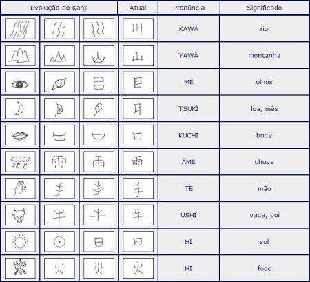 Evolucao Do Kanji Origem Historia E Significado