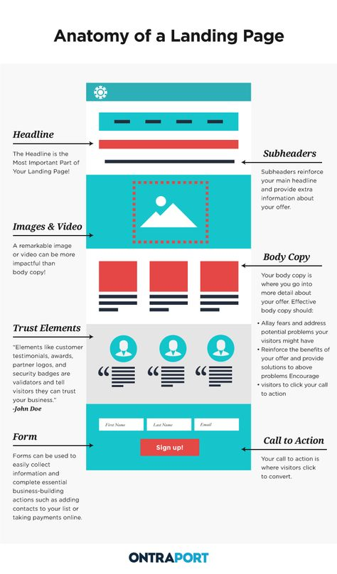 Create Pages That Convert | The Landing Pages Blueprint