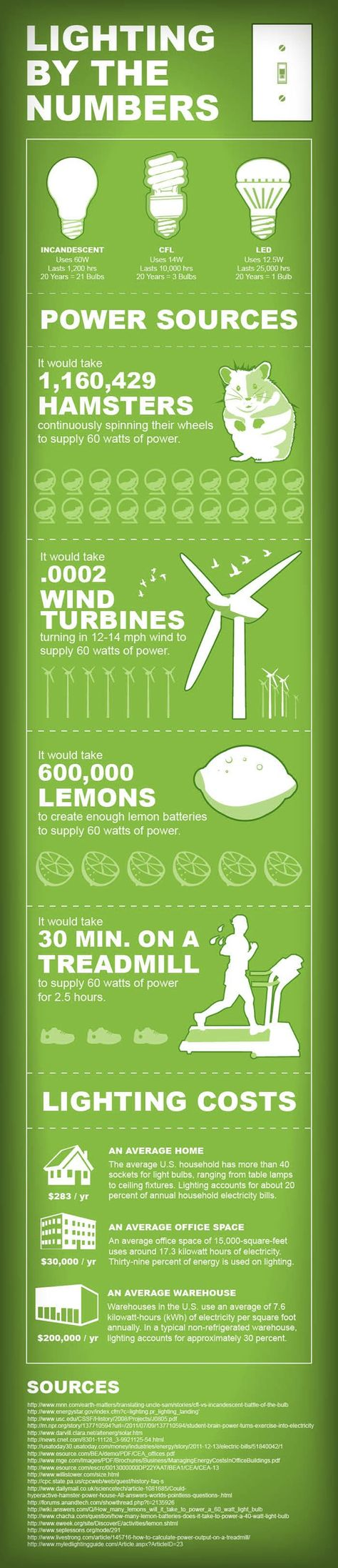 The Future of Light Bulbs - Infographic