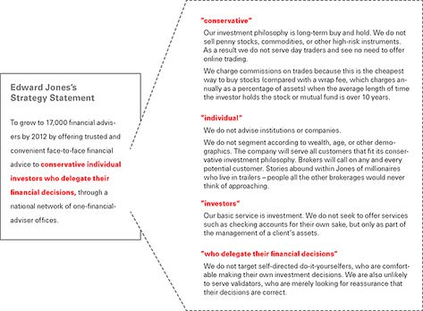 Vision Statement Examples For Business - Yahoo Image Search - dunkin donuts resume