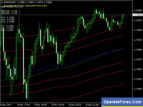 Download Tunnel Forex Indicator For Mt4 Operateforex Com Forex