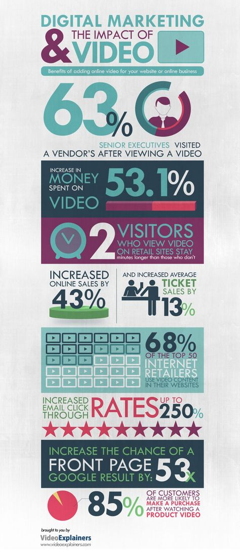 The Impact of Video on Digital Marketing #Infographic