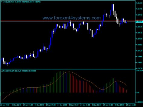 Forex sigma frost indicator free download