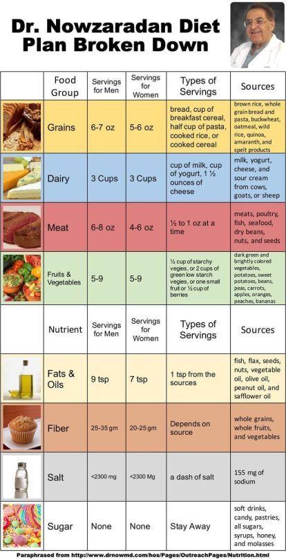 Dr Nowzaradan Diet Plan Broken Down And Digestible Broken Diet Dietplanmeals Digestible Diyet Planlari Diyet Yiyecekleri Diyet