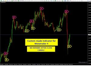 Pin On Forex Trading System