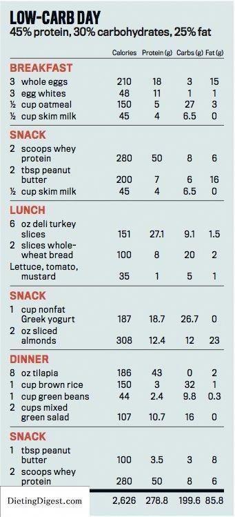 diet plan to gain weight in 1 month