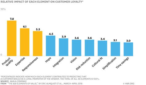What B2B Buyers Really Care About