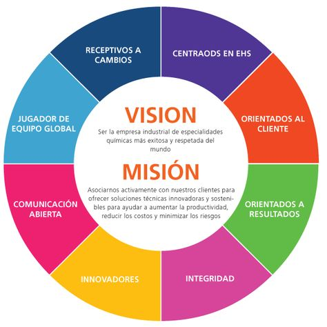 Vision Statement Examples For Business - Yahoo Image Search Results