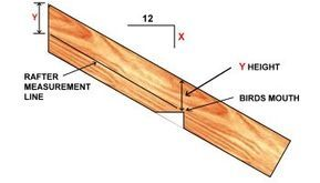 Roof Framing Learn How To Frame A Roof And Calculate Rafter Lengths In 2020 Roof Framing Rafter Fibreglass Roof