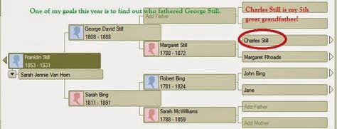 Genealogical Gems: Fearless Females: Margaret Still #genealogy