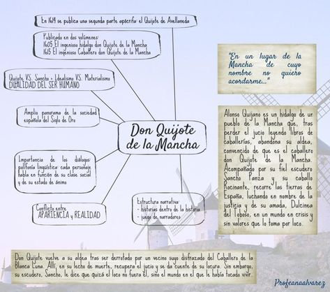 Don Quijote Infografía Resumen Y Frases Spanish