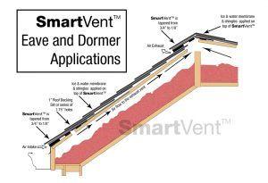Dciproducts Com Smartvent Attic Ventilation