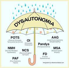 dysautonomia Don't let Dysautonomia rain on...