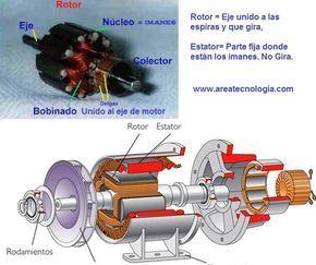 Motor Electrico Es Una Maquina Electrica Rotatoria Que Transforman Una Energia Electrica En Energia Mecan Motor Electrico Electricidad Y Electronica Electrica