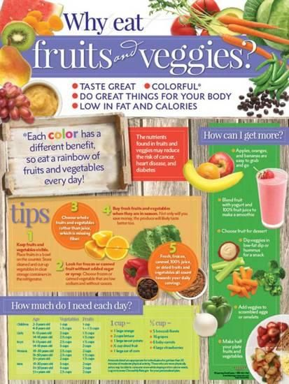 Can You Get Fat From Fruits And Vegetables Why Eat Fruits And Veggies Poster Print Allposters Com Blackberry Nutrition Eat Fruit Fruits And Veggies