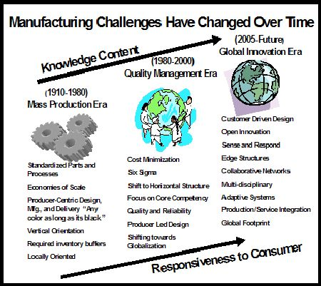From Manufacturing Mass Production Era To   Manufacturing