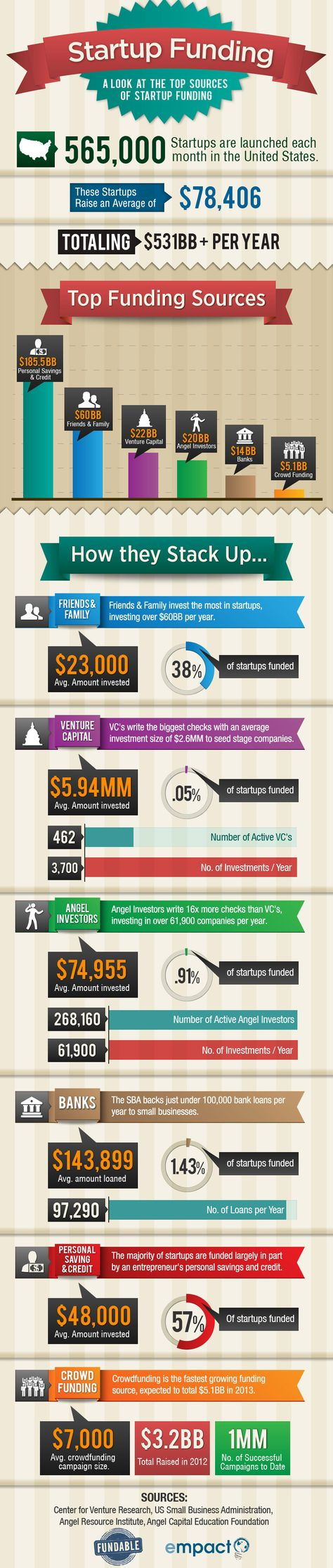 Hey Startups, Where Does Your Money Come From? [Infographic]