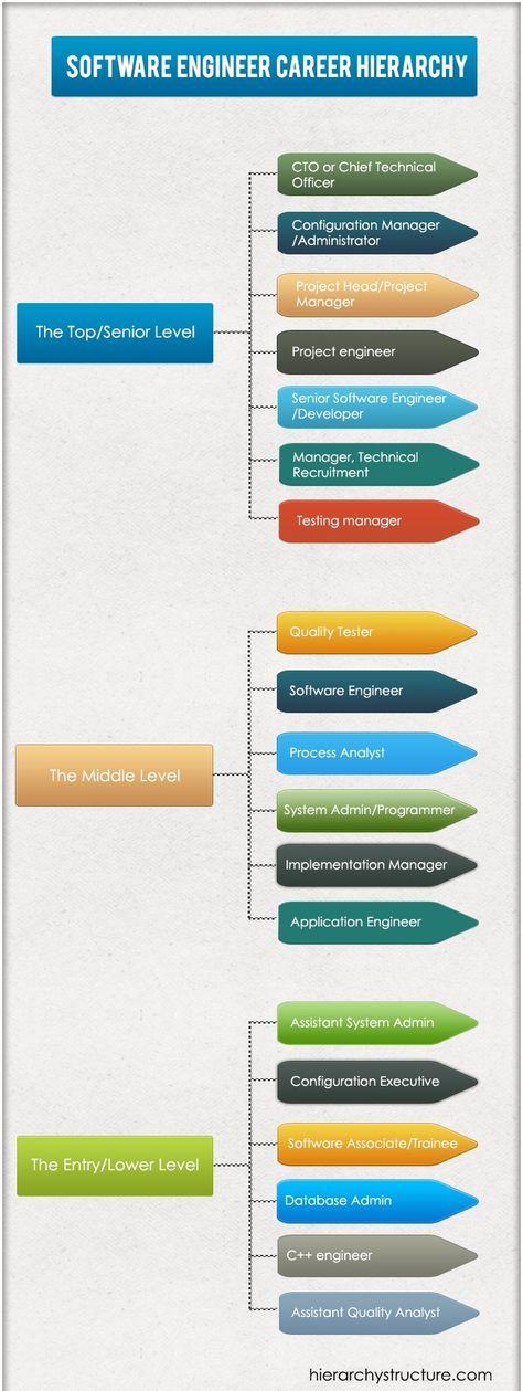 Software Engineer Career Hierarchy Software Engineer Engineering Career