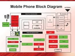 Mobile Block Diagram - Home Wiring Diagrams on