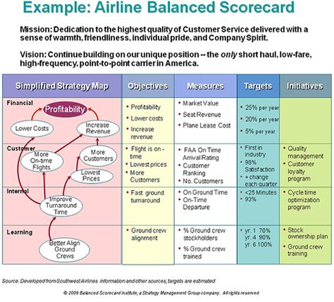 Example airline strategy OMTI Infographics Pinterest - scorecard template