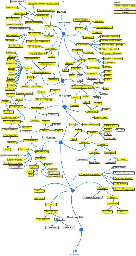 The 2018 Game Developer Roadmap – codeburst