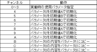 11 本体設定及び初期化手順と空燃比計連動フラグ設定etc E Eシステム Freedom Computer セッティングマニュアル Kunugi Runner マニュアル セッティング フリーダム