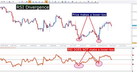 Three Methods For Trading Rsi Rsi Relative Strength Index Method