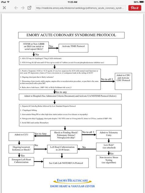 Acute Coronary Syndrome Acs Protocol Acute Coronary
