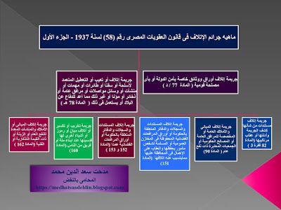 مدحت سعد الدين محمد المحامى بالنقض ماهيه جرائم الإتلاف فى قانون العقوبات المصرى رقم