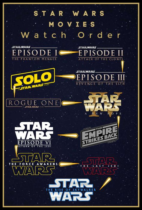 The Star Wars Films In Order To Watch And By Release