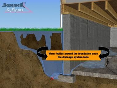 The Soil Surrounding Your Home Plays A Major Role In Potential Wall Failure Here Are Three Reasons Why Your Bas Foundation Drainage Foundation Repair Drainage