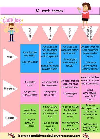 12 Verb Tenses English Grammar Pdf English Grammar Pdf English Grammar Tenses Verb Tenses
