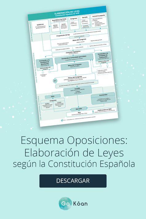 10 Mejores Imágenes De Oposiciones Oposicion Ley Procedimiento Administrativo Derecho Administrativo