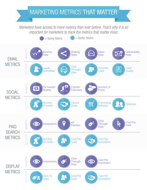 Marketing Metrics That Matter [Cheat Sheet]   Salesforce Pardot
