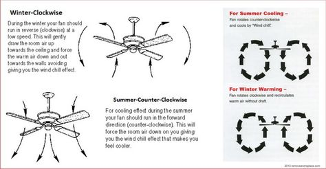 Ceiling fan direction which way should my ceiling fan spin in ceiling fan direction which way should my ceiling fan spin in the winter or summer for optimum efficiency diy tips tricks ideas repair pinterest mozeypictures Image collections