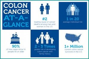 Colon Cancer Affects All Of Us In Some Way It Is Preventable And Should Not Still Be The 2 Leading Cause Cancer Tests Colon Cancer Prayer For Cancer Patient