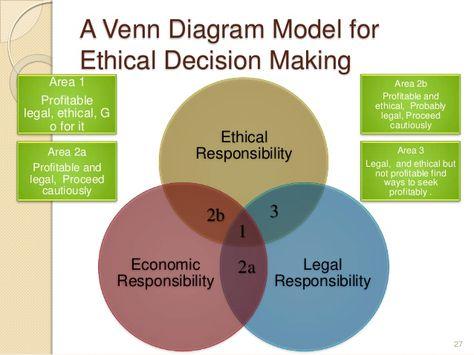 venn diagram for decision making - google search