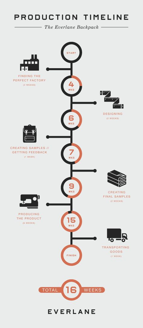 Production Process Crest Capital Pinterest Infographic - timeline examples