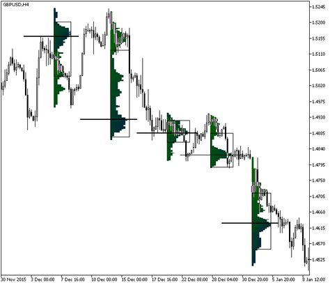 Yesterday High And Low Indicator Mt4