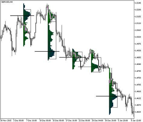 High Low Break Indicator Mt4