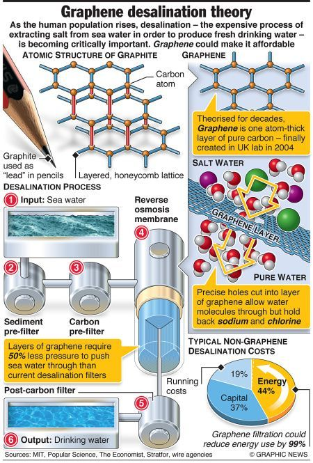 Graphene Could Relieve World Water Shortage Sea Water Desalination An Annotated Infographic Nanotechnology World Water Science Technology