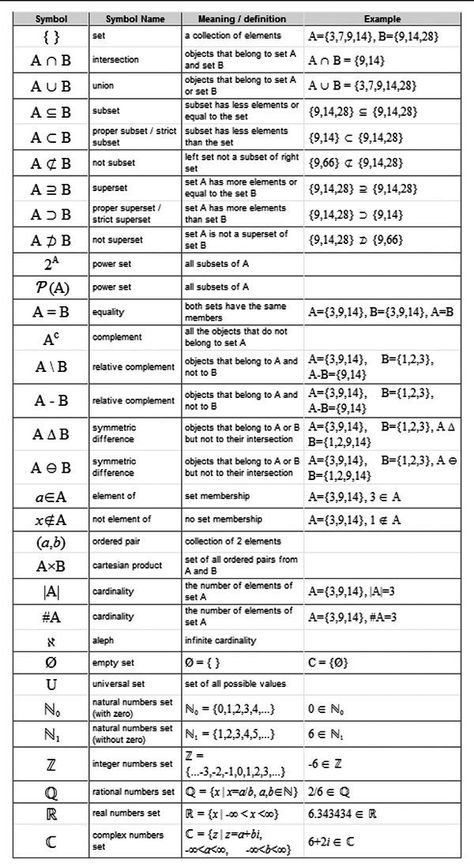 Set Symbols Names Meaning Definations And Examples College Math Studying Math Discrete Mathematics