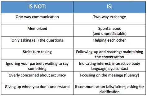 10 best Interpersonal Intelligence images on Pinterest Workshop - inter office communication