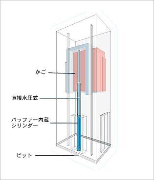 一般社団法人 日本エレベーター協会 昇降機百科 エレベーターの駆動