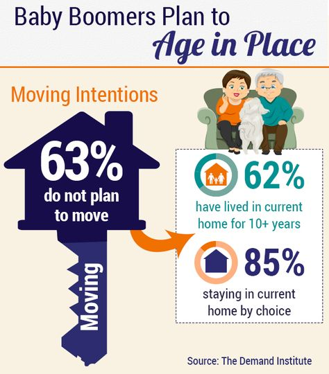 Baby Boomers plan to age in place