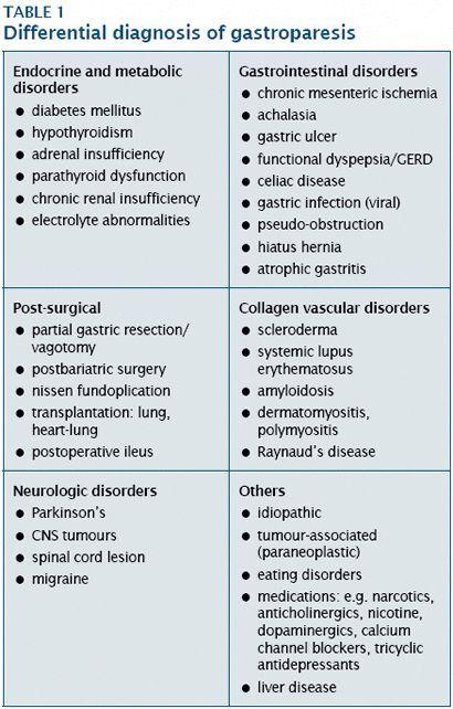 diabetes gastroparesia pdf