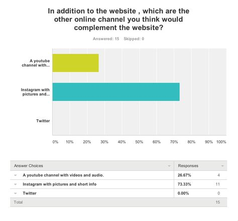 Survey Monkey Results No Response Instagram Website