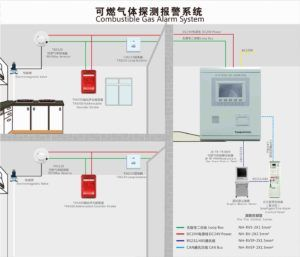 Fire Automatic Alarm System Manual And Automatic Control Meaning