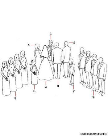 diagram your big day christian wedding ceremony basics jewish wedding ceremony diagram diagram of wedding ceremony #3